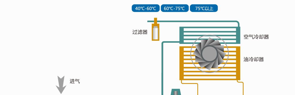 产品中心 卡尔特螺杆空压机                 对于喷油螺杆式压缩机图片